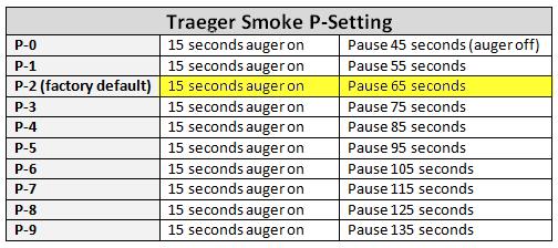 Adjusting the Traeger Smoke P-Setting